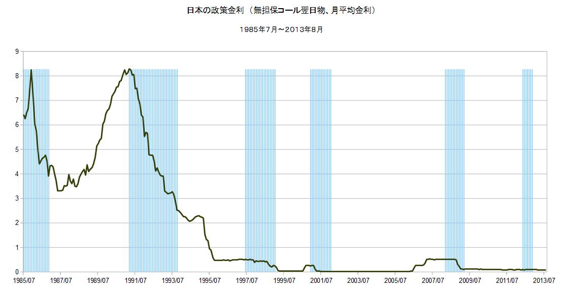 日本の政策金利の推移