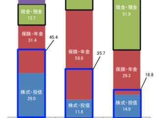 日米英の金融資産の分布