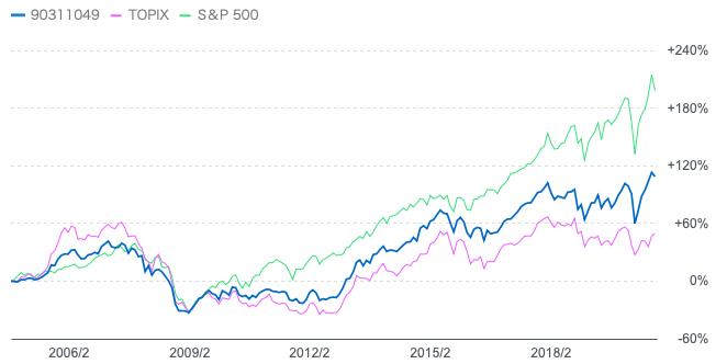 ありがとうファンドとTOPIXと日経平均株価の比較