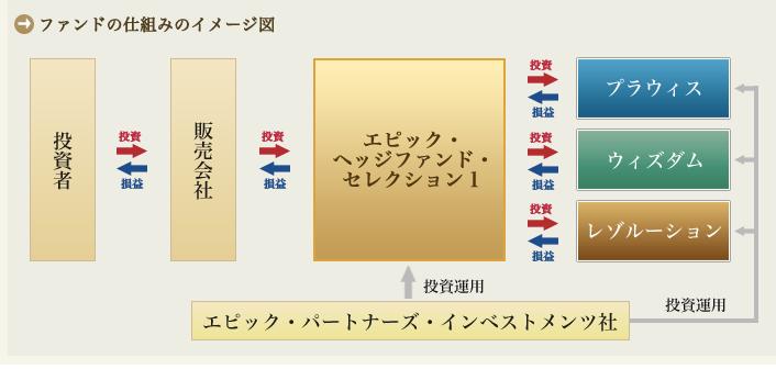 エピック・ヘッジファンド・セレクション1の運用図