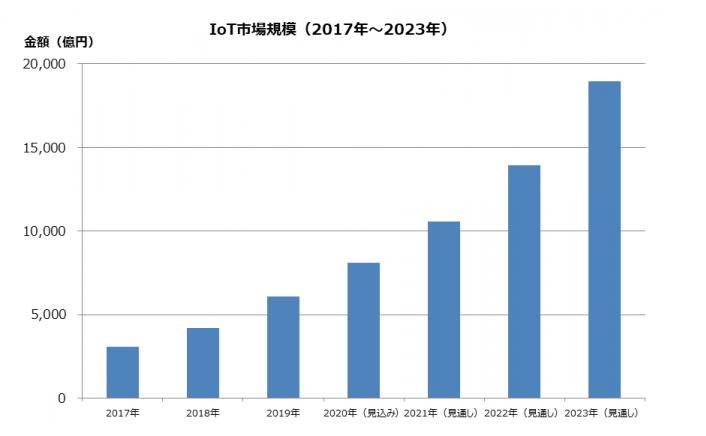 IoTの市場規模の推移