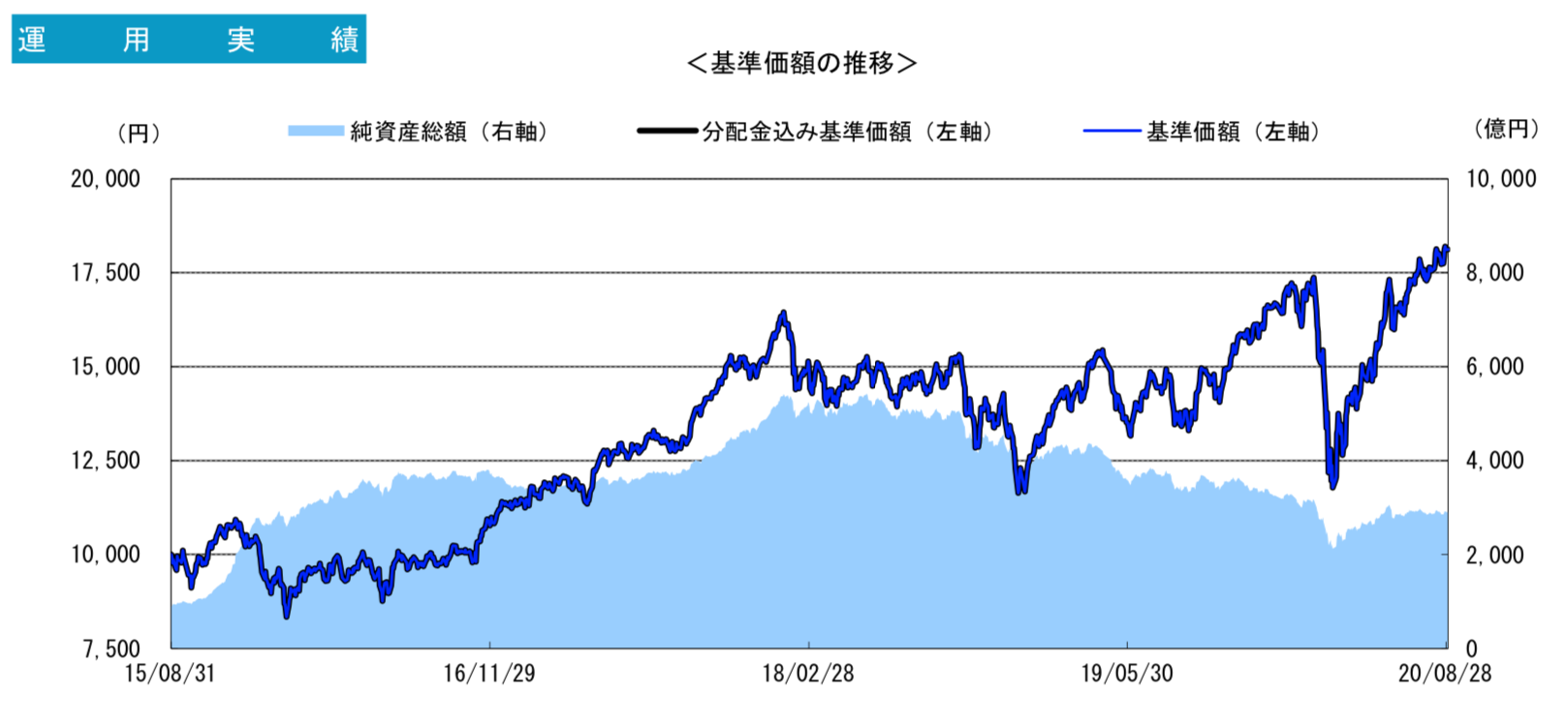 グローバル・ロボティクス株式ファンドの成績