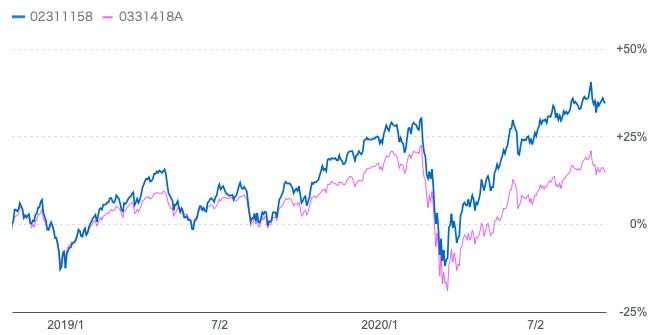 全世界株とグローバル・ロボティクス株式ファンドの比較