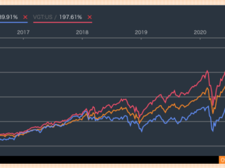 VGTとQQQろグローバルロボティクス株式ファンドとの比較