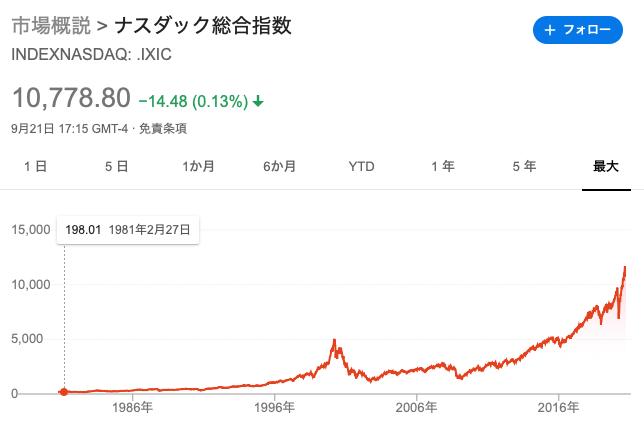 ナスダック株価指数の推移