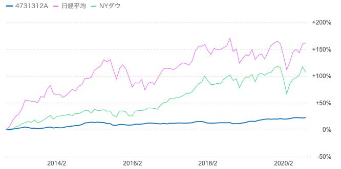 投資のソムリエと日経平均とNYダウの価格推移
