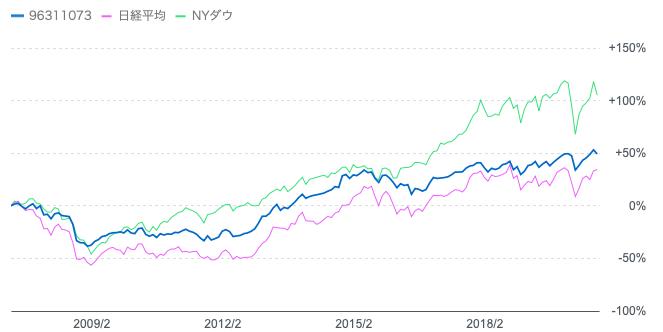 セゾンバンガードグローバルバランスファンドと株価の比較
