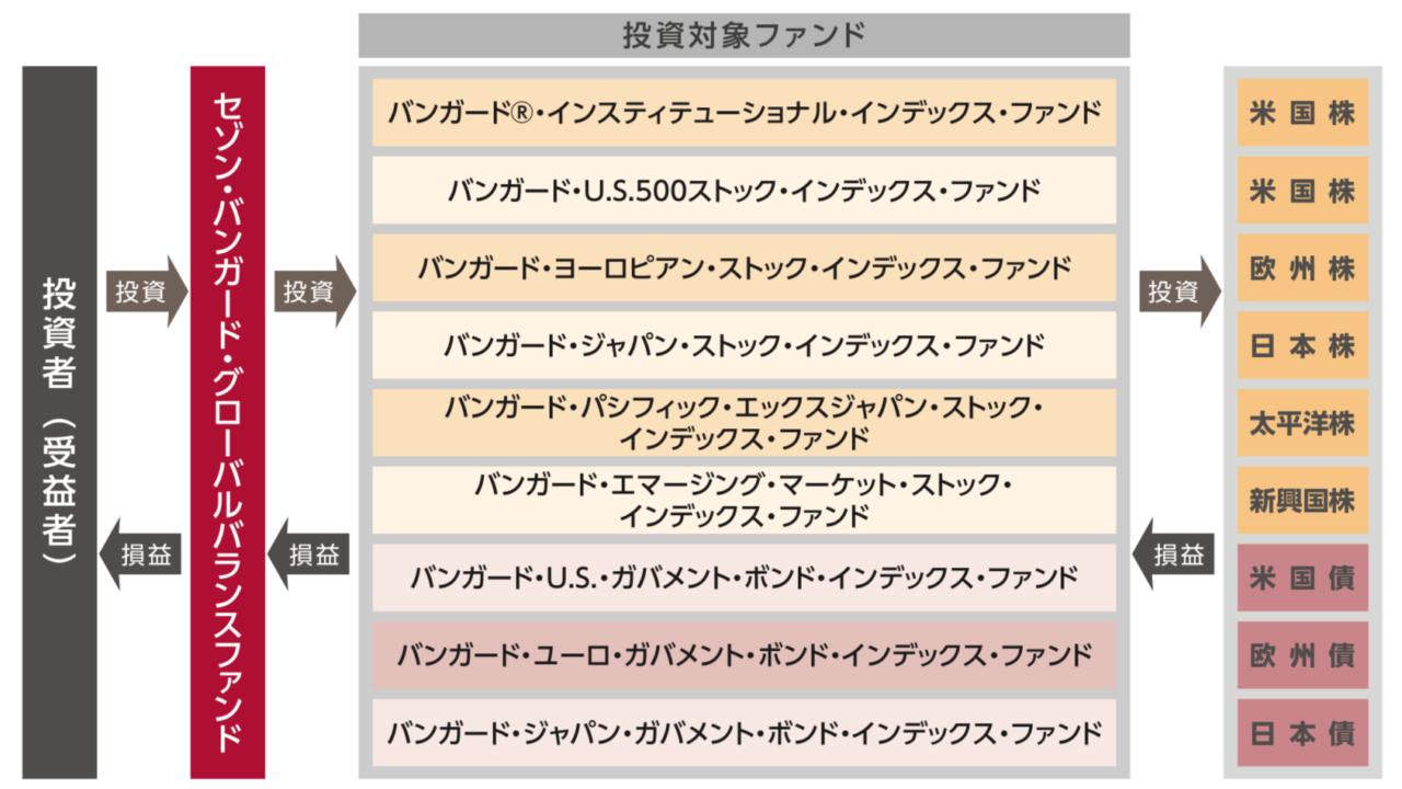 ファンド・オブ・ファンズ形式の図解