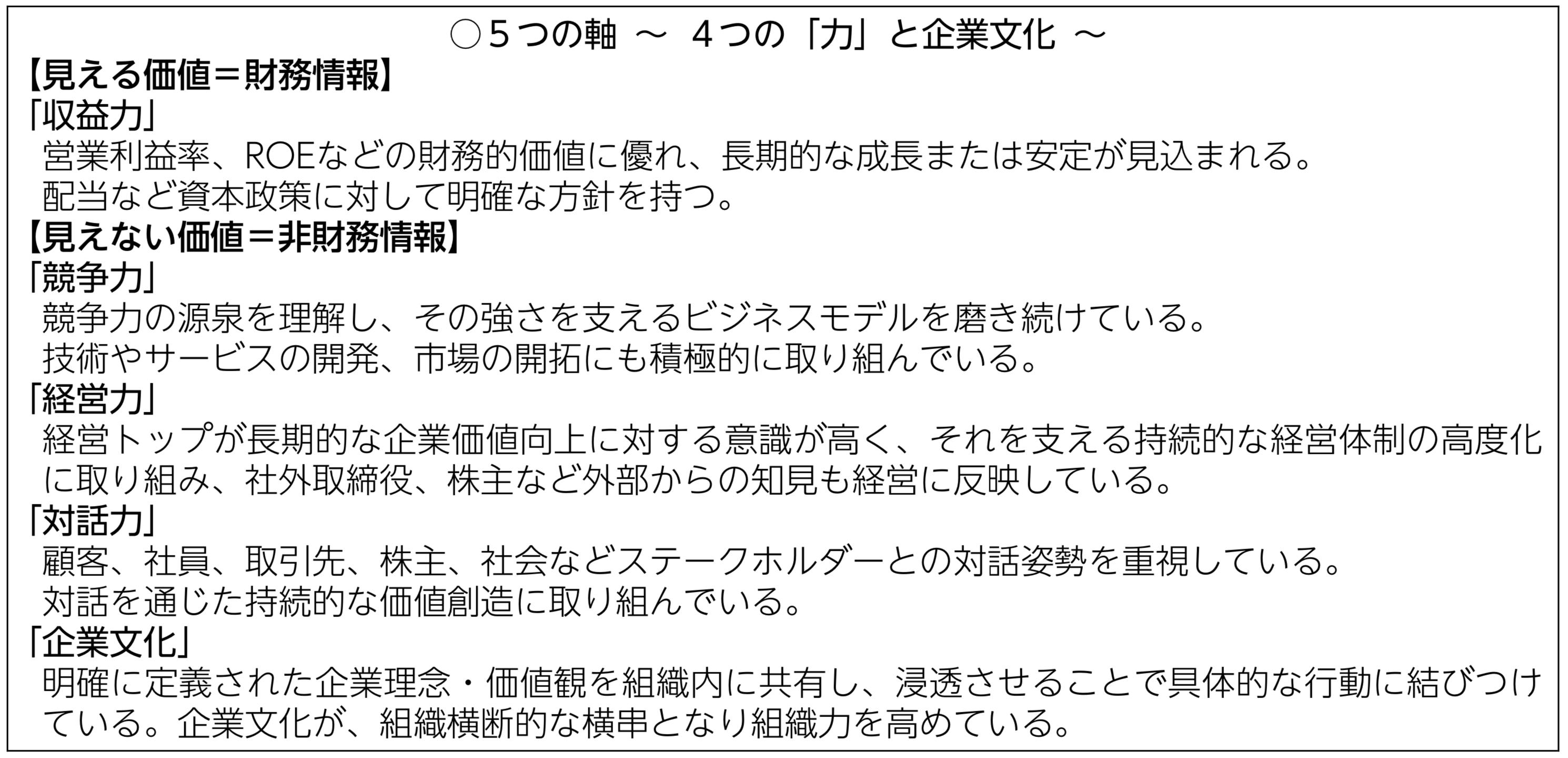 コモンズ30ファンド