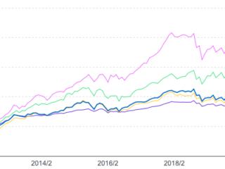 コモンズ30ファンドと独立系投信の比較