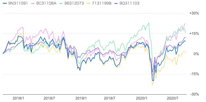 過去3年のコモンズ30ファンドと独立系投信の比較