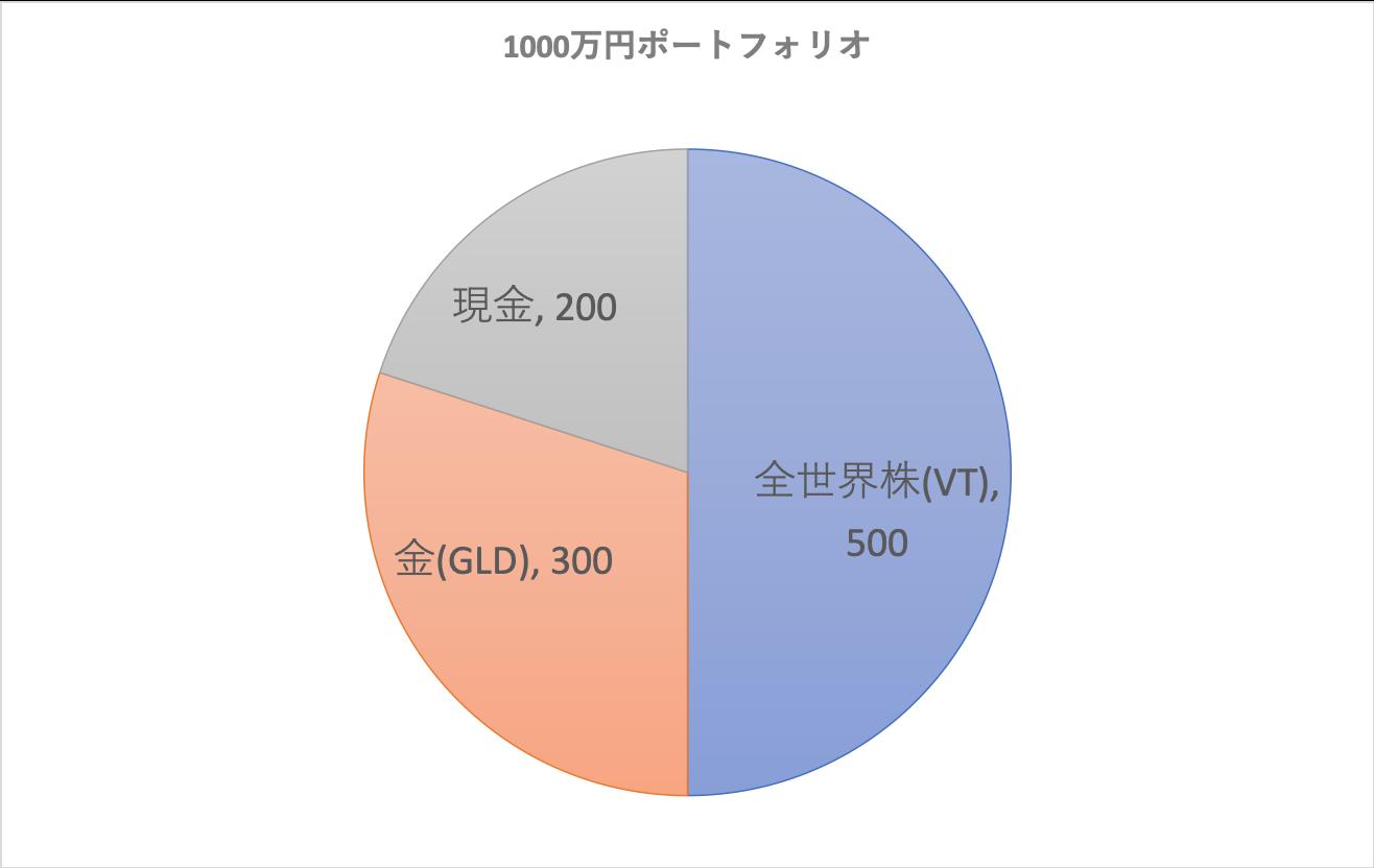 1000万円のポートフォリオ