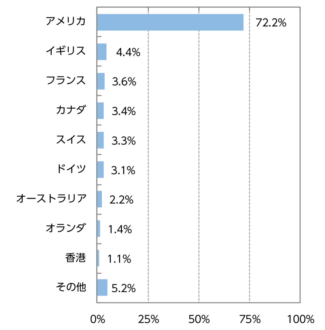 ニッセイ外国株式インデックスファンドの国別構成比率