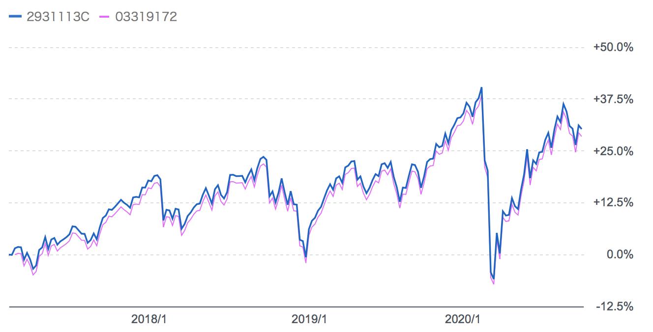 「ニッセイ外国株式インデックスファンド」と「eMAXIS Slim先進国株式インデックス」のリターンの比較