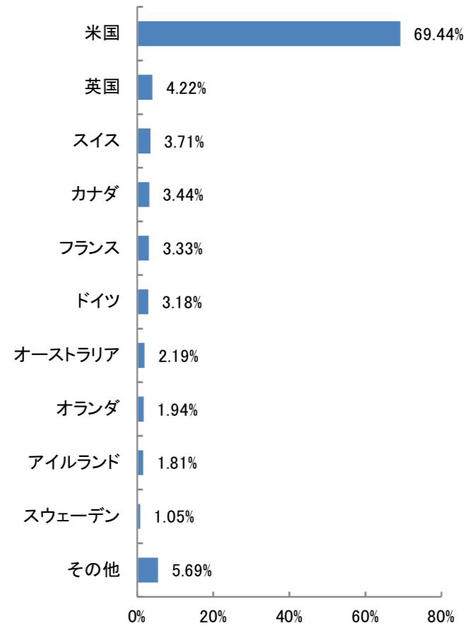 たわらノーロード先進国株式の国別構成比率