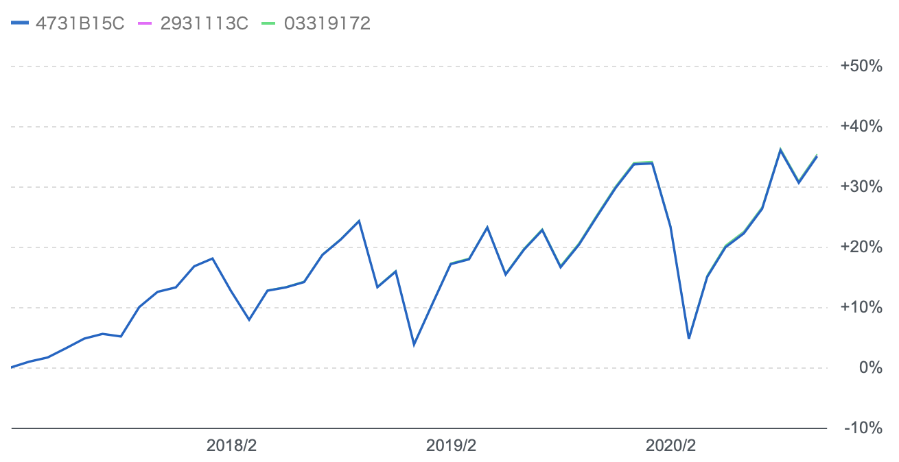 MSCI Kokusai Indexに連動する投資信託