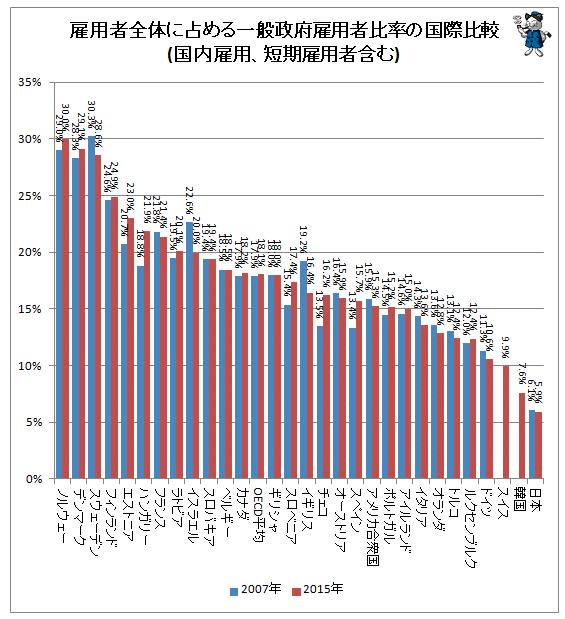 雇用者全体に占める一般政府雇用者比率