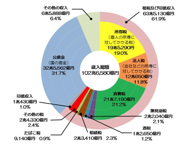 日本の国家歳入