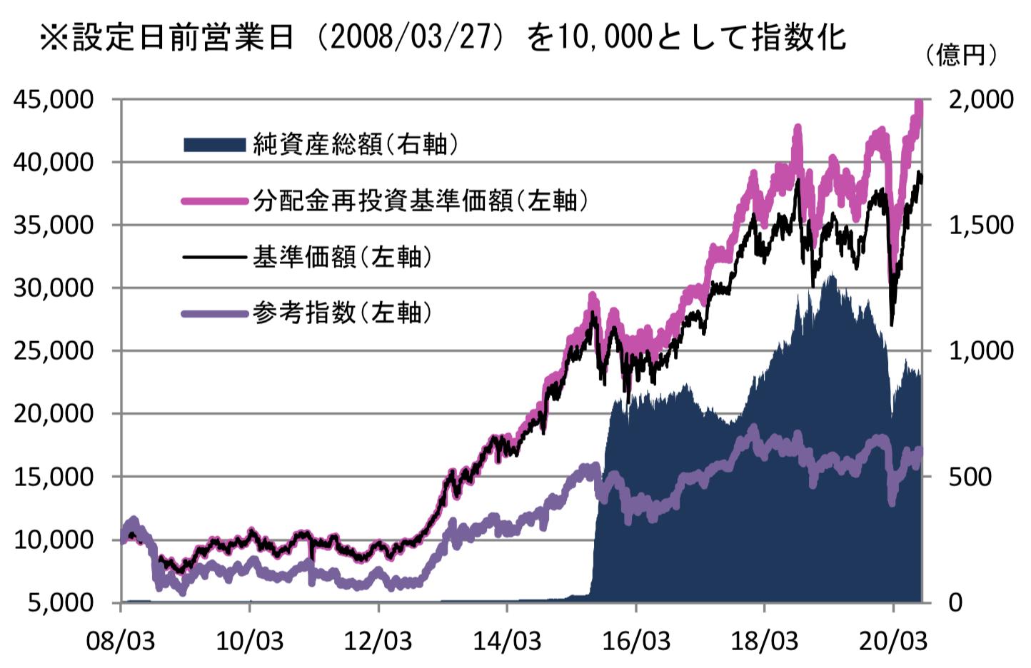 厳選投資の株価推移
