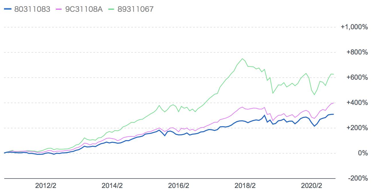 ひふみ投信とJリバイブと厳選投資の比較