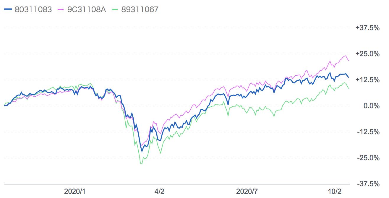 過去1年のひふみ投信とJリバイブと厳選投資のリターンの比較