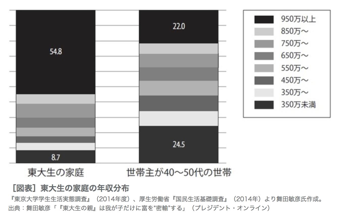 東大生の実家の年収分布