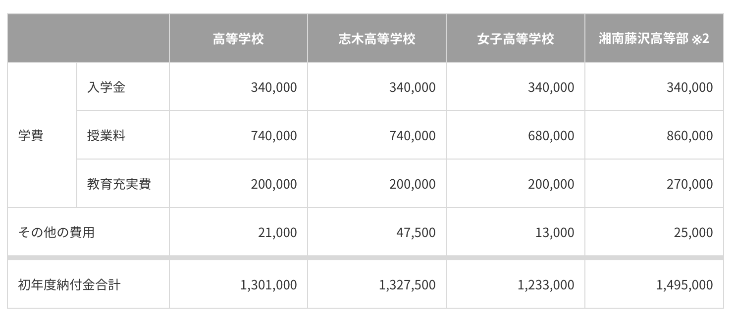 慶応の高校の学費