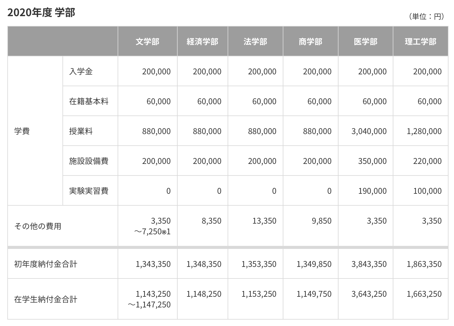 慶応の大学の学費