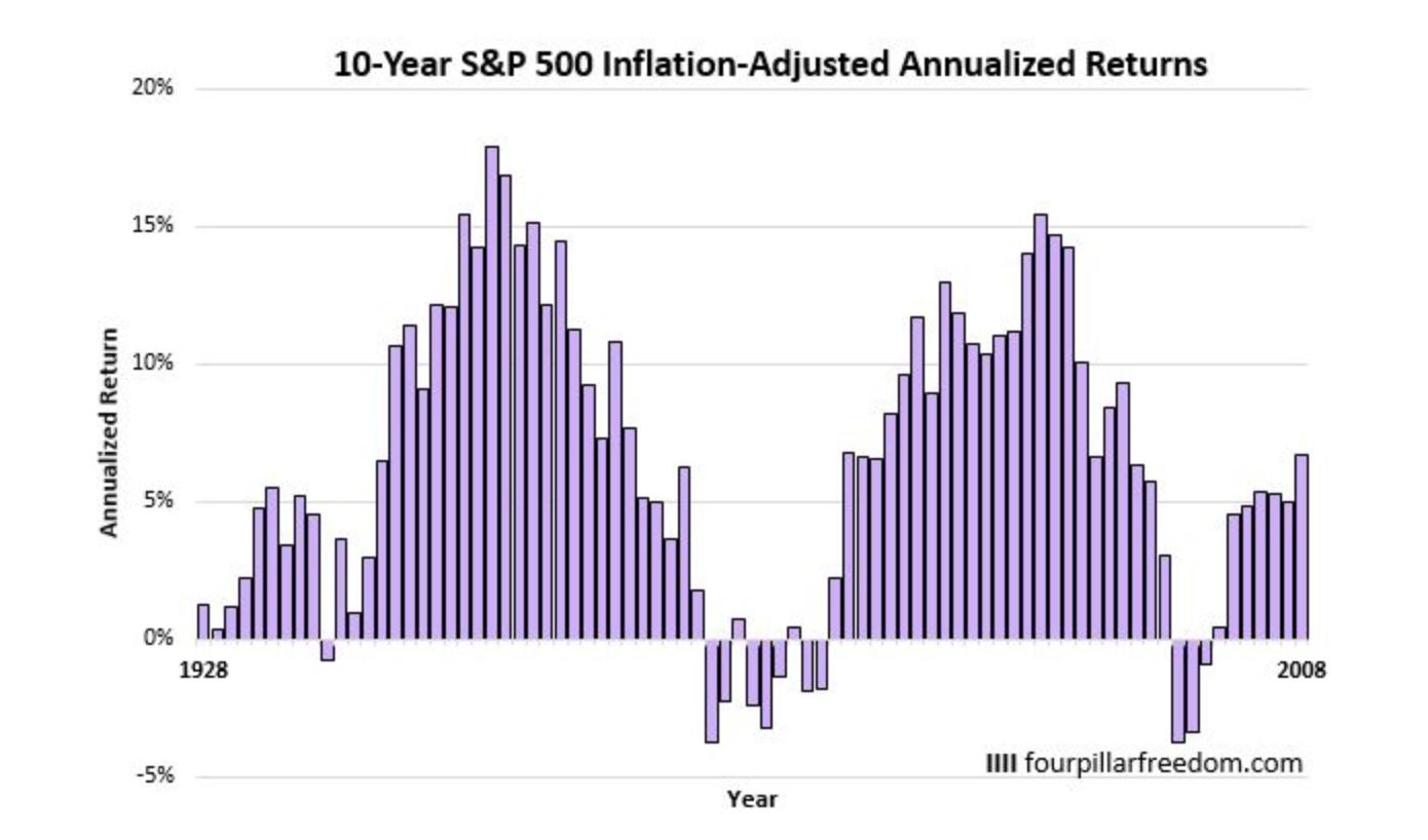 1928年からの10年間平均リターンの推移