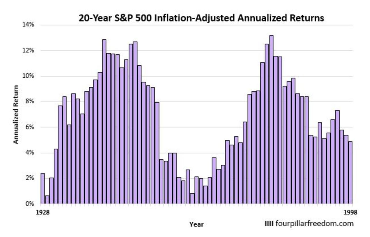 1928年以降の10年平均リターンの推移