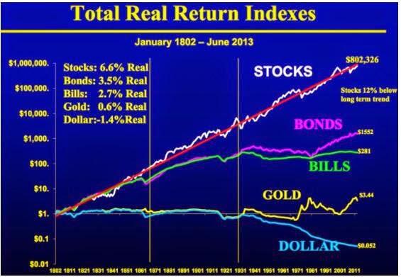 各資産の投資リターン