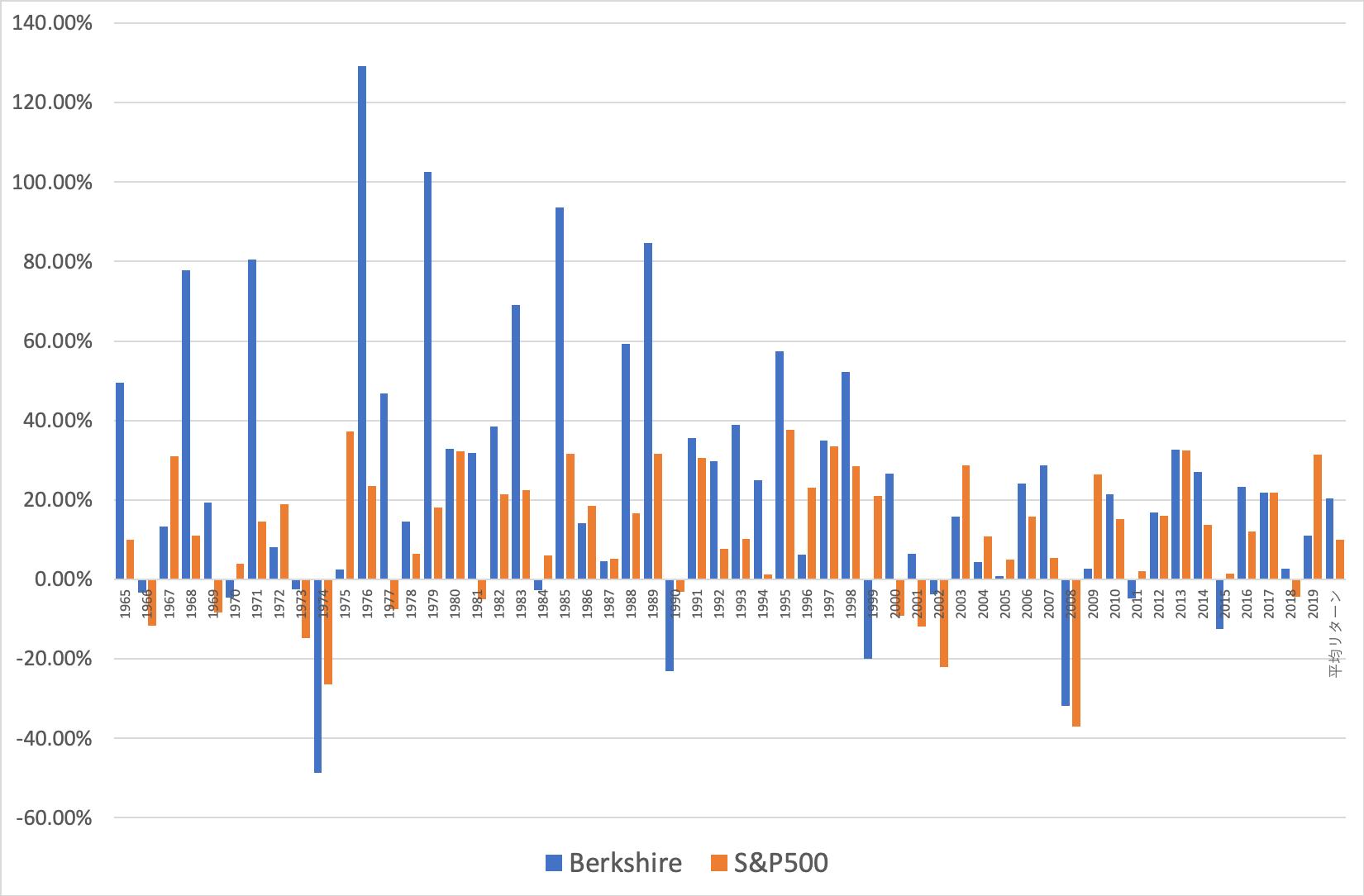 バークシャーハサウェイとS&P500指数の各年度のリターンの比較